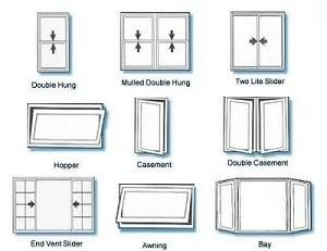 Roof windows types